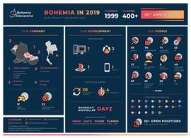 bohemia-interactive-20th-anniversary-infographic